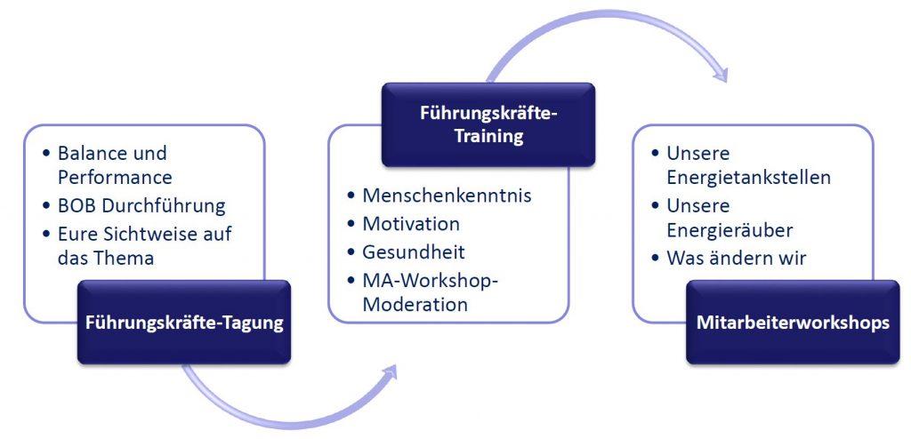 Führungskräftetagung, Führungskräftetraining und Mitarbeiterworkshops